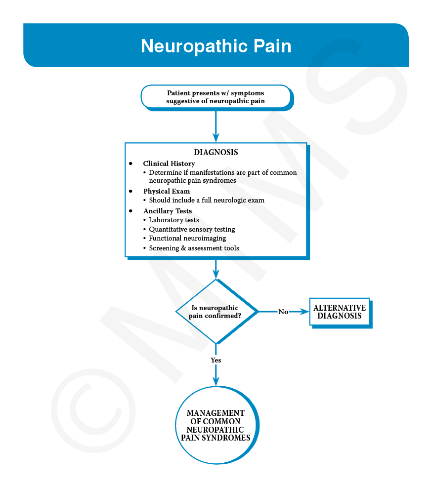 Overview of management of neuropathic pain