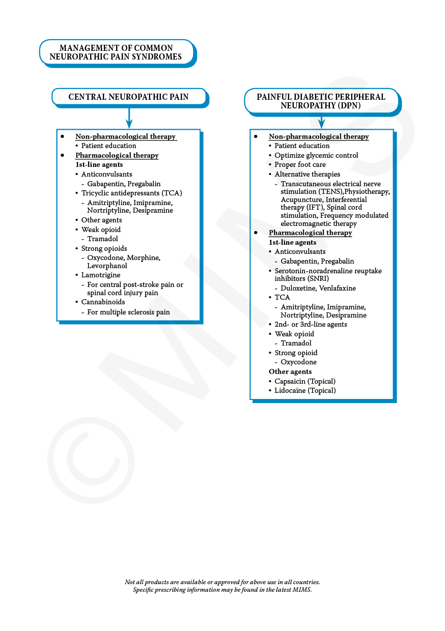 Overview of management of common neuropathic pain syndromes